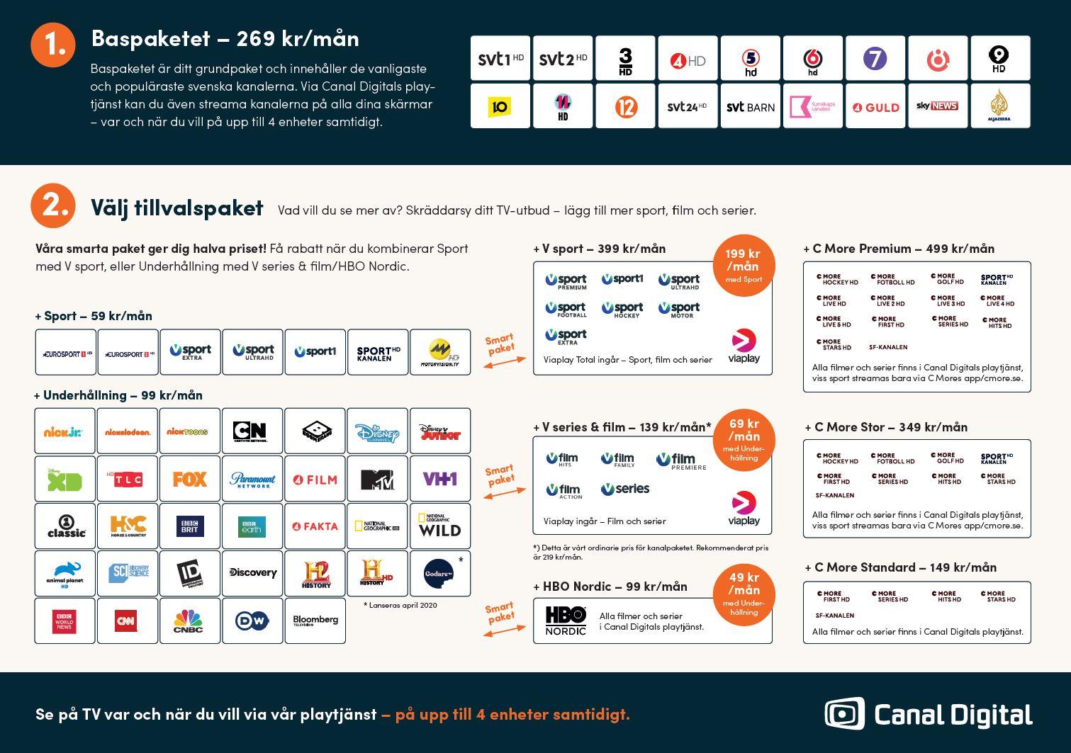Canal digital premium-tv